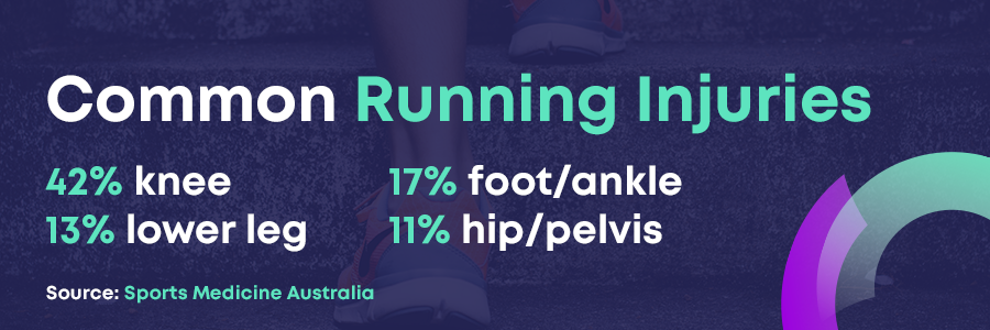 Running injury statistics